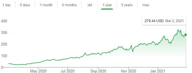 Fiverr International stock chart