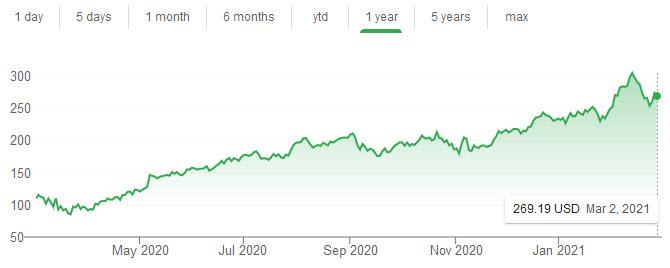 PAYPAL stock chart