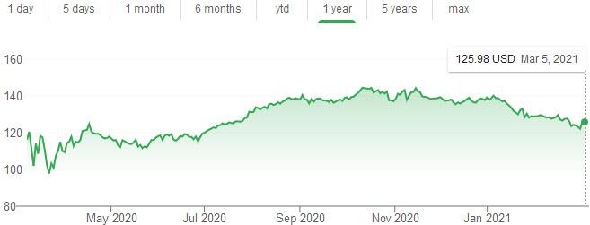 Procter & Gamble stock
