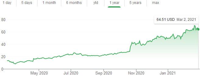 Snap Inc stock