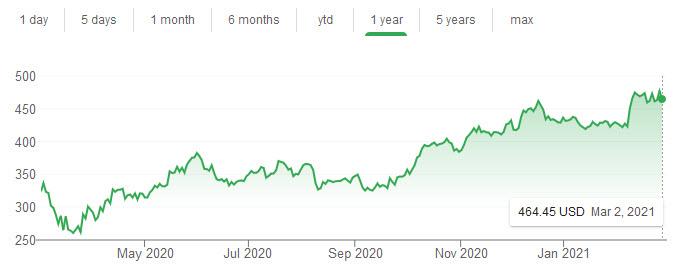 tyler technologies stock