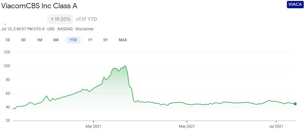 viaca-stock-chart