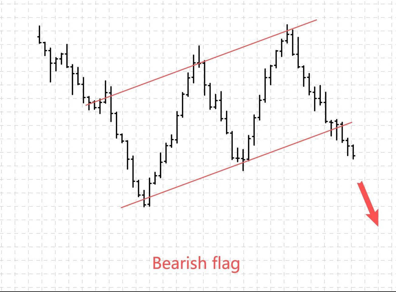 Bear Flag Pattern Trading